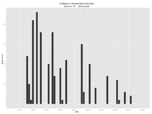 Sockwars V: kills by date