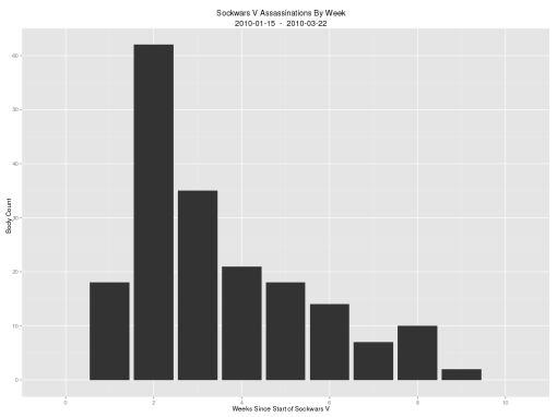 Sockwars V: kills by week